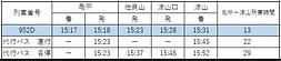 代行バス 所要時間 列車との比較.png