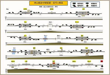 津山線途中駅配線・信号+標高.jpg