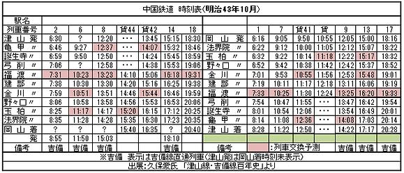 中国鉄道明治43年10月時刻表2019-7-13.png