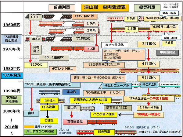 津山線車両変遷 2021-6-28 .png