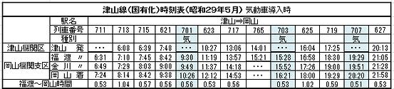 国鉄津山線気動車化