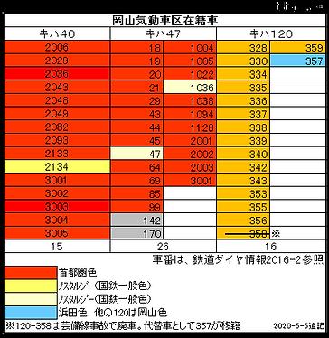 岡山気動車区在籍車両2020-6-5.png