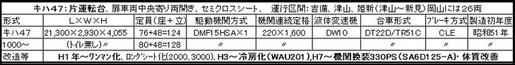 キハ47諸元表改2020-6-5.png