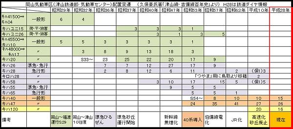 岡山気動車区配置変遷2020-6-5.png