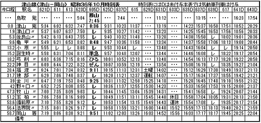 津山線昭和36年時刻表