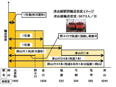 駅間別輸送密度