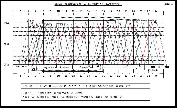 列車運用図予測表 2021-10-4.png