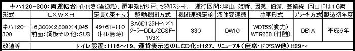 キハ120諸元表改2020-6-5.png