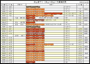 津山線下り列車編成表2020-6-12作成.png
