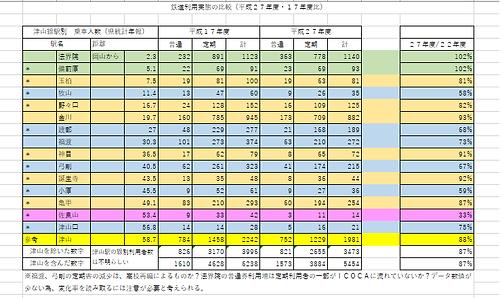 津山線の利用状況