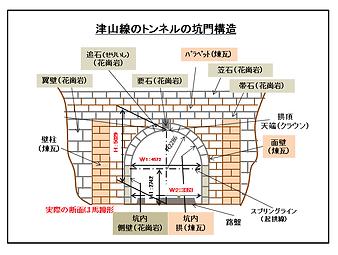 津山線隧道坑門構造