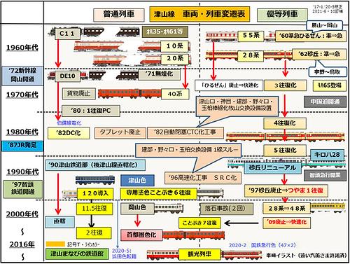 津山線車両・列車変遷 2021-10-5訂補.png