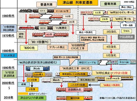 車両変遷2019-12修正版.png