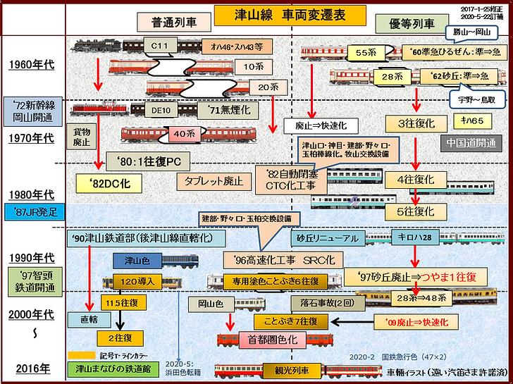 津山線車両変遷 2020-5-22 訂補.png