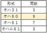 津山旧型客車配置昭和37年.png