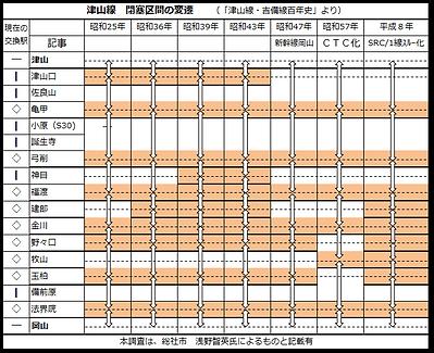 津山線 閉塞区間推移 2021-6-28.png