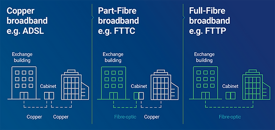 explanation-of-ADSL-FTTC-FTTP.png