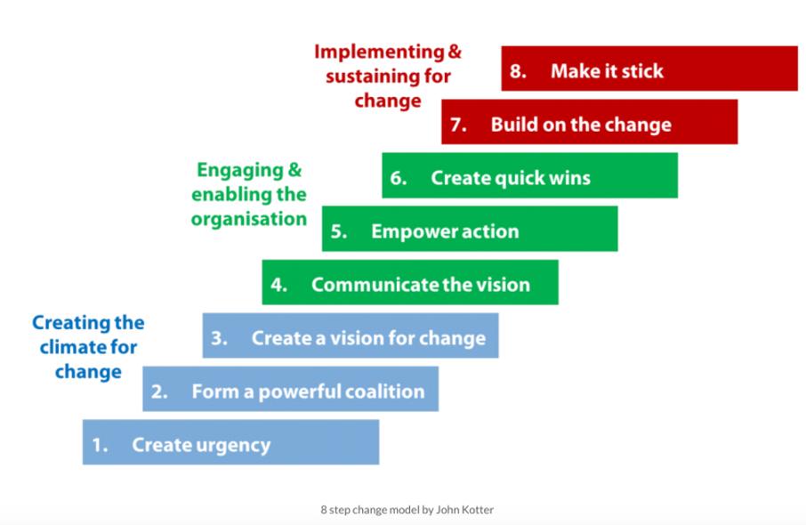 Persona ontwikkelen via change model.png