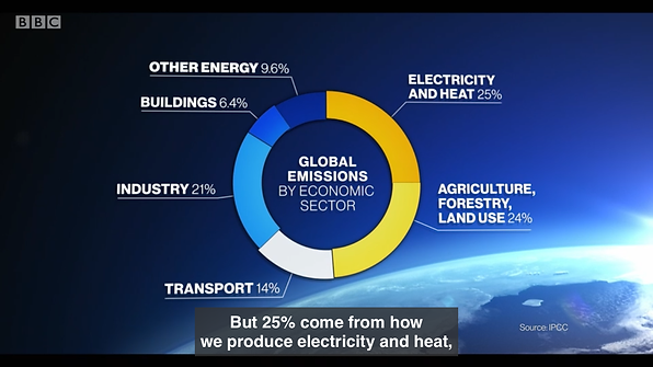 Global emissions by economic sector