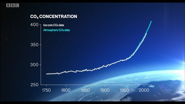 CO2 concentration build up globally