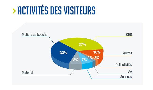 activité des visiteurs.jpg