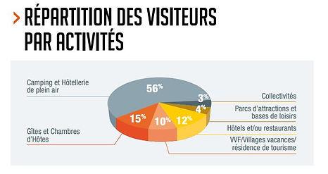 visiteurs_par_activités.JPG
