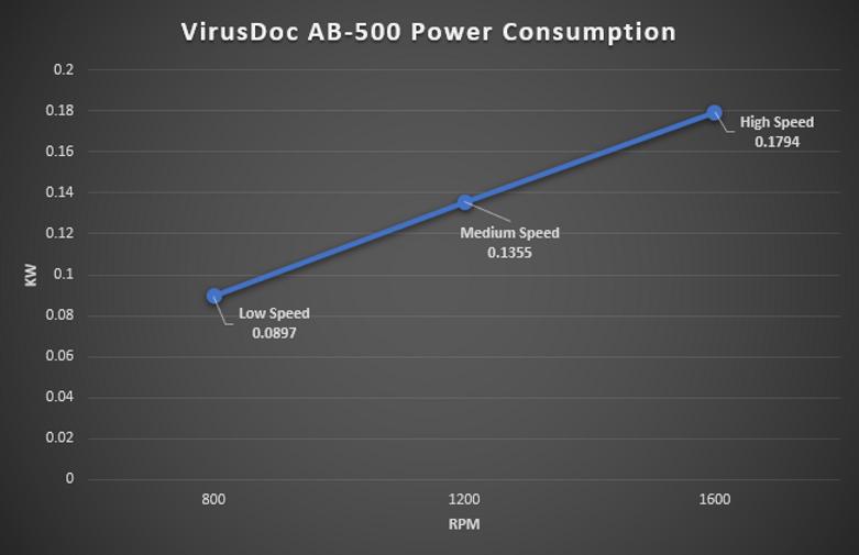 VirusDoc AB-500 Power Consumption KW.PNG