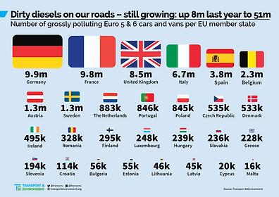 diesel-sucios-europa.png