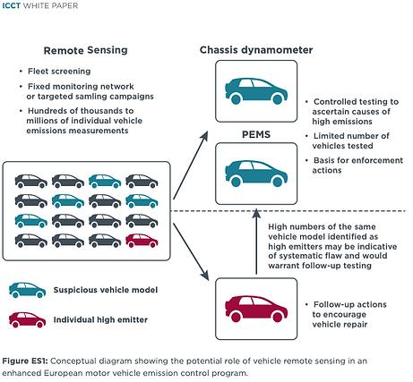 ICCT White Paper Remote sensing vs PEMS