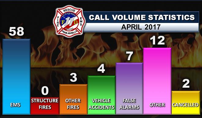 APRIL 2017 CALL STATS
