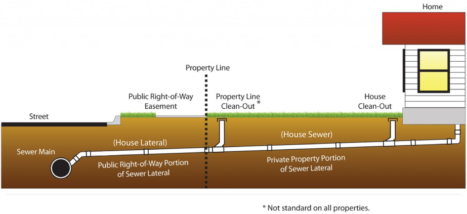 house-lateral-and-house-sewer.png