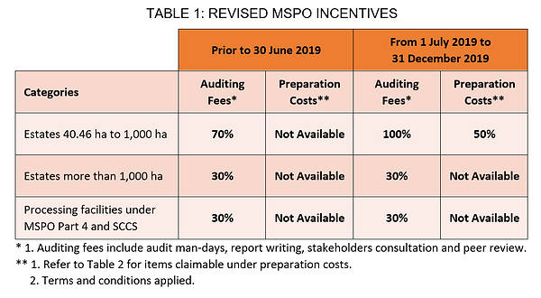 MPOCC TABLE 1 REVISED MSPO INCENTIVES.PN