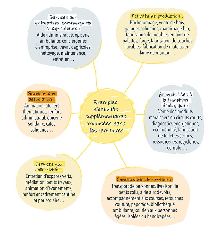 Schema-Emplois-utiles.jpg