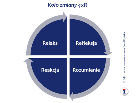 Biznes z IKIGAI. Odcinek 9 - R jak rozwój