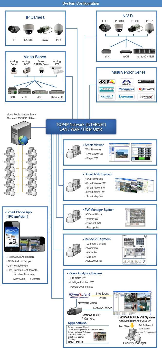 Flexwatch_Smart NVR_Diagram.jpg