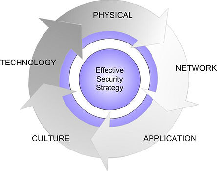 Gonext-integrated_security_diagram.jpg
