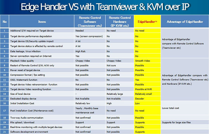 EdgeHandler_VS_TeamViewer_IP_KVM.jpg