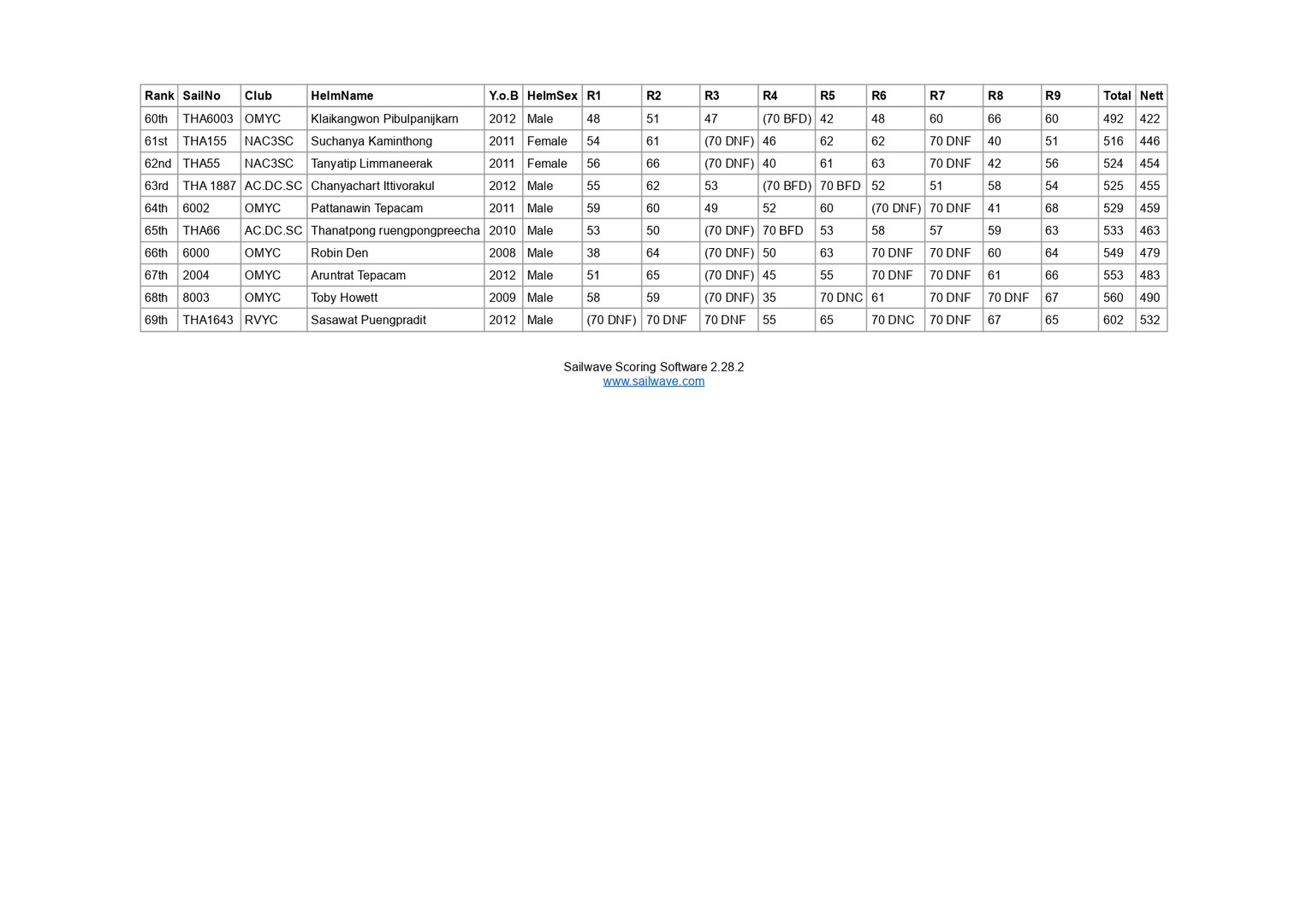 (Result R1-R9) Admiral's Cup_page-0003.j