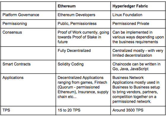 Ethereum vs. Hyperledger - A tech report for the common questions