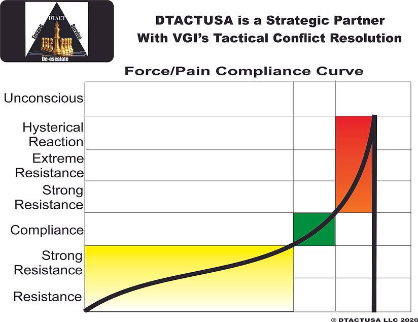 Force-pain compliance curve.jpg
