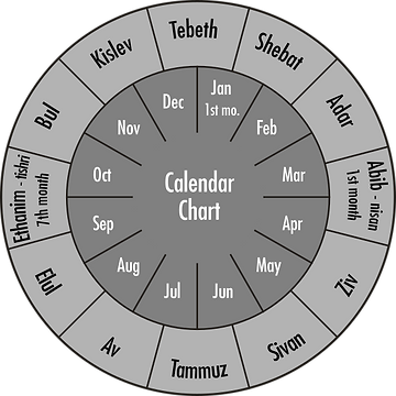 Ancient Hebrew Calendar