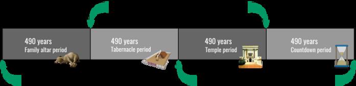 timeline – 490 years