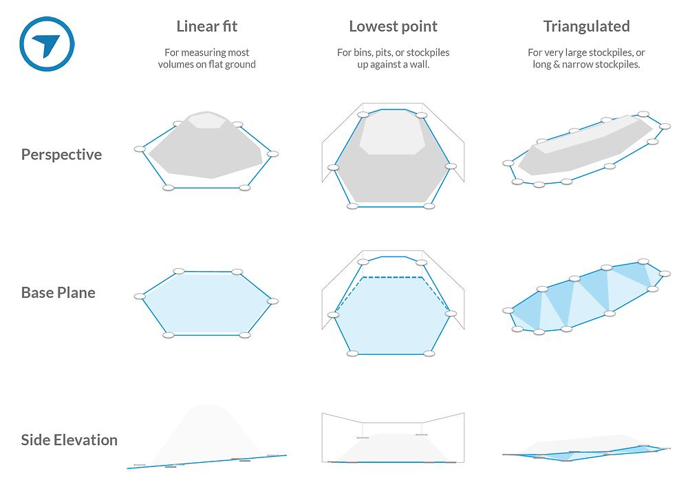 Алгоритмы измерения объемов DroneDeploy