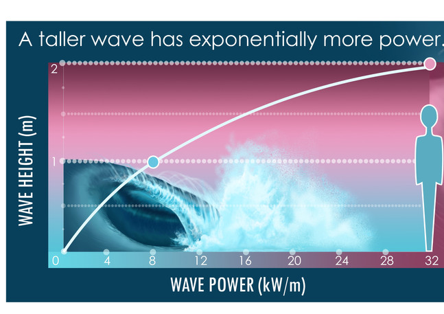Wave Height v. Wave Power