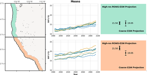 This interactive figure compares past and future Sea Surface temperature projections of the California coastline using regional and global earth system models.