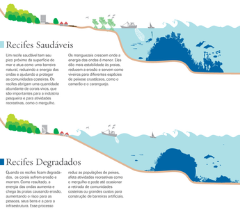 Portuguese- Healthy v. Degraded Coral Reef Graphic