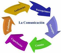 La comunicación, resultados y pruebas físicas.