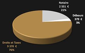 Répartition Frais de Notaire