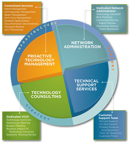sams it tech business it services help desk and support