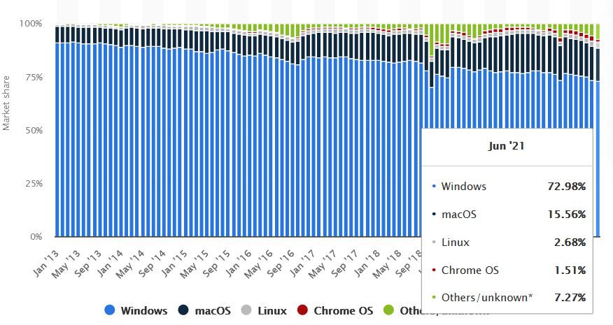 Market share de sistemas operacionais